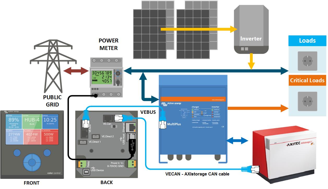 Fotovoltaic pentru autoconsum cu baterii Li-ion