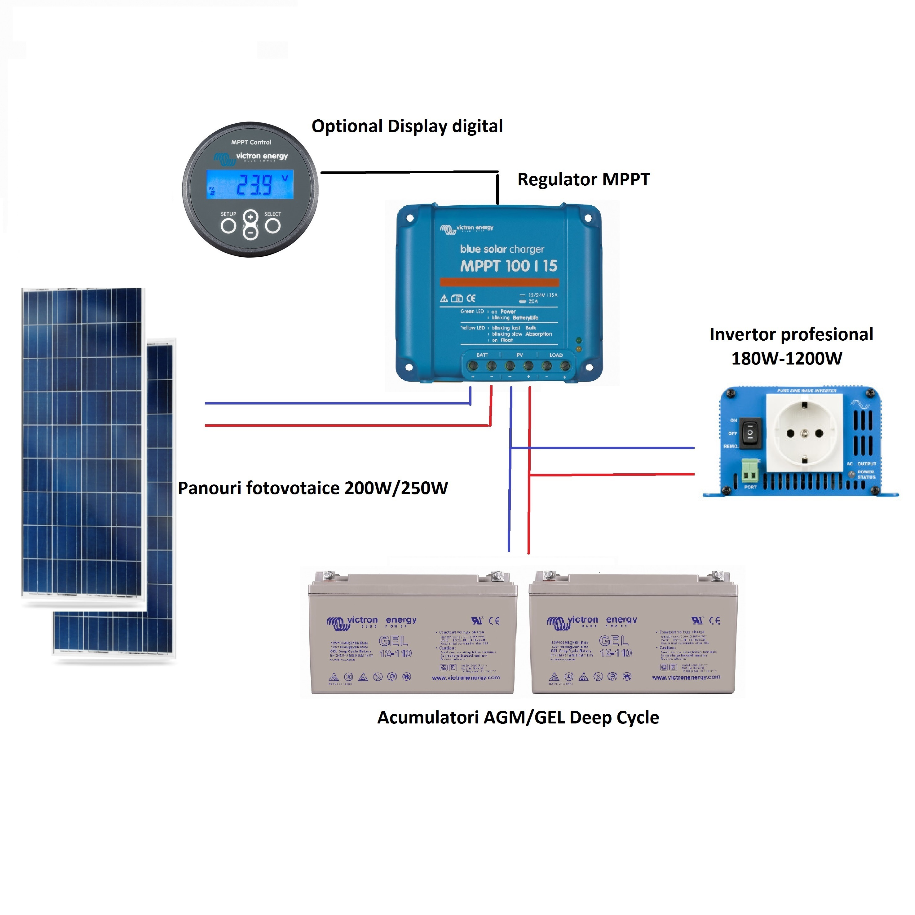 Kit-uri fotovoltaice off-grid