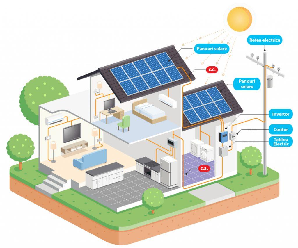 Sisteme fotovoltaice conectate la retea cu putere mai mica de 27 kW – prosumatori